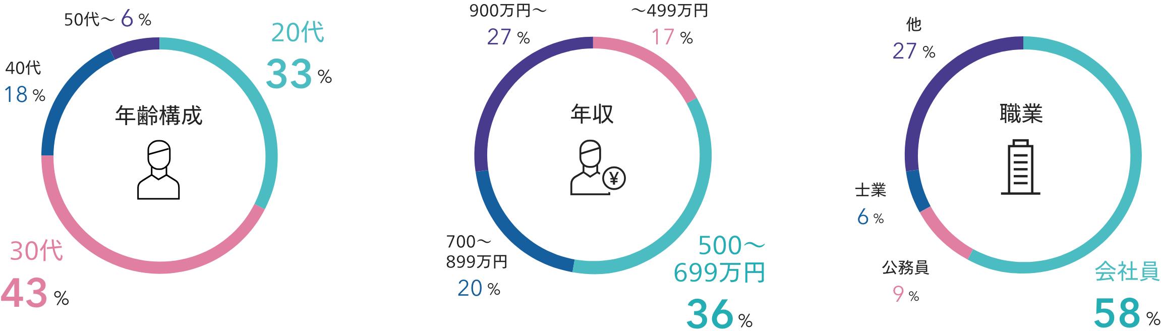 オーナーのデータ年齢構成・年収・職業
