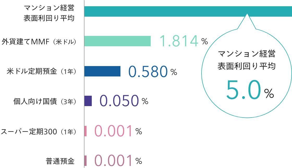 主な金利商品の利回り比較表(年率・税引前)