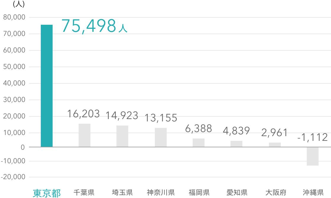 平成29年度 都道府県別転入超過数