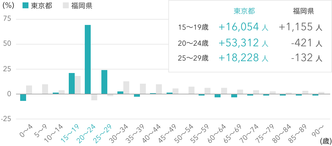 東京都・福岡県の転入超過割合