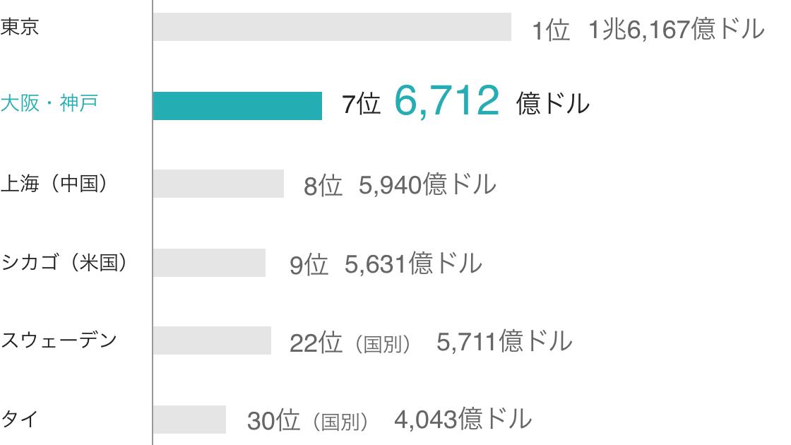 大阪・神戸と各国際都市・各国とのGDPの比較
