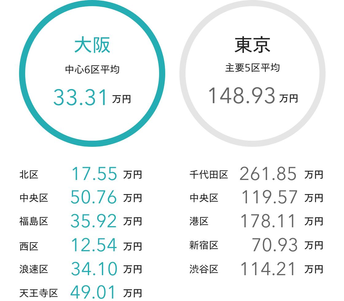東京・大阪の主要地区における住宅地の公示地価比較(1㎡あたり平均価格)
